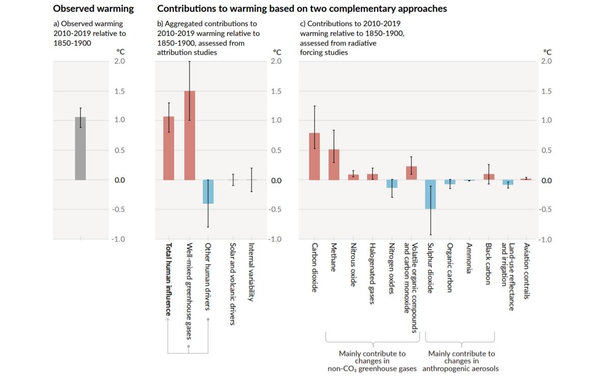 Contribuciones estimadas al calentamiento observado en 2010-2019 en relación con 1850-1900.