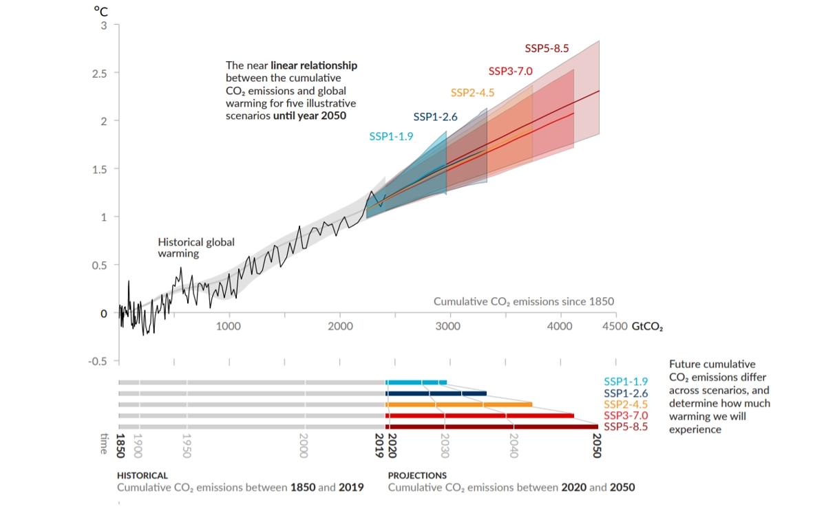 Relación casi lineal entre las emisiones acumuladas de CO2 y el aumento de la temperatura global de la superficie