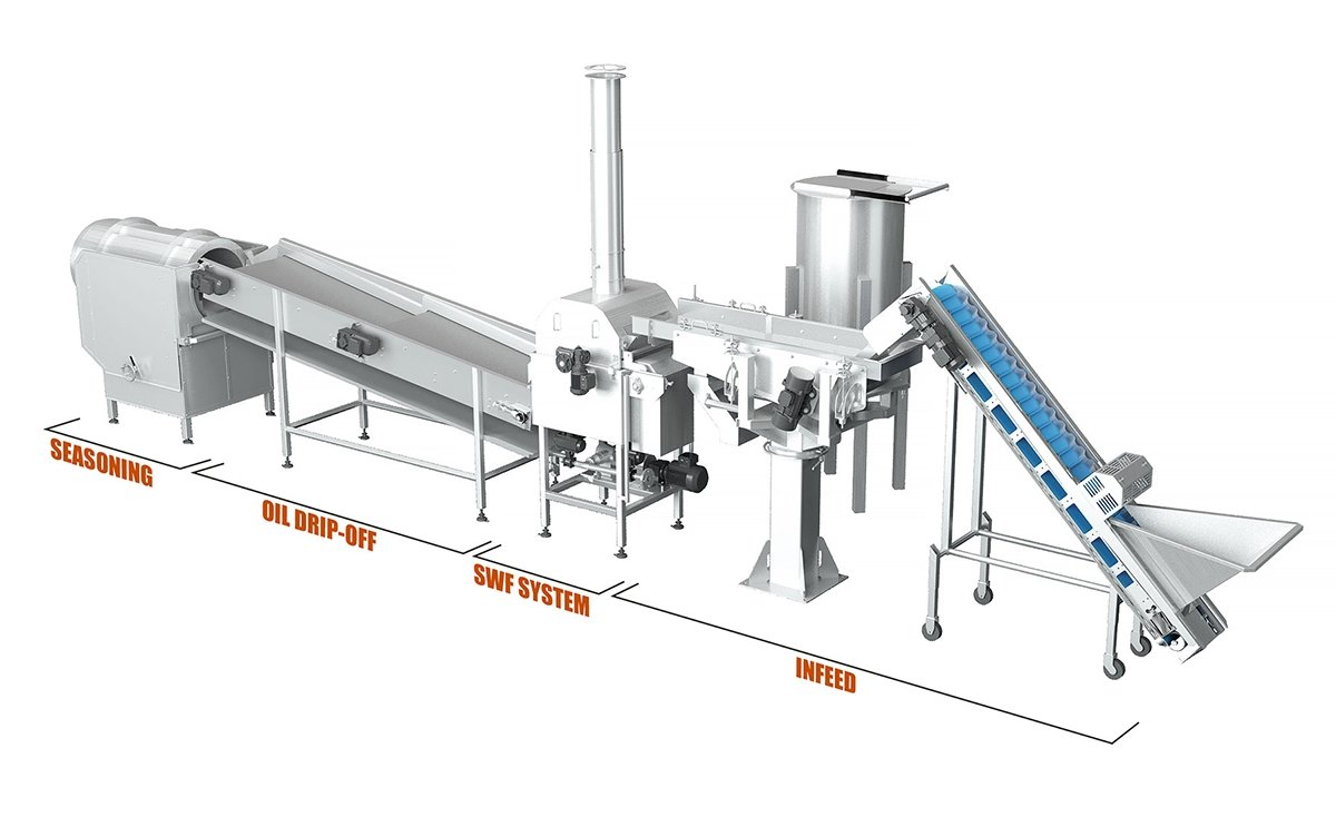 Rosenqvists Star Wheel Fryer for snacks pellets: a classic continuous updates