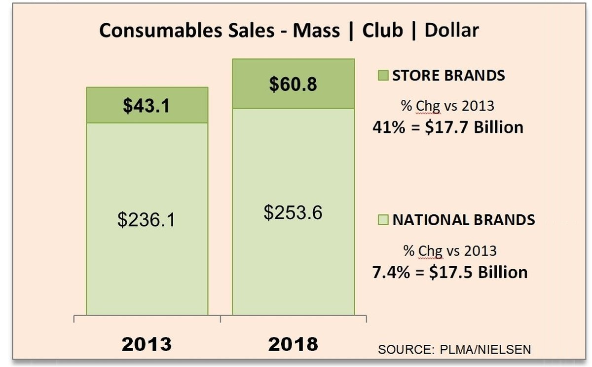 Store brands outpace national brands, growing more than 40% over 5 years