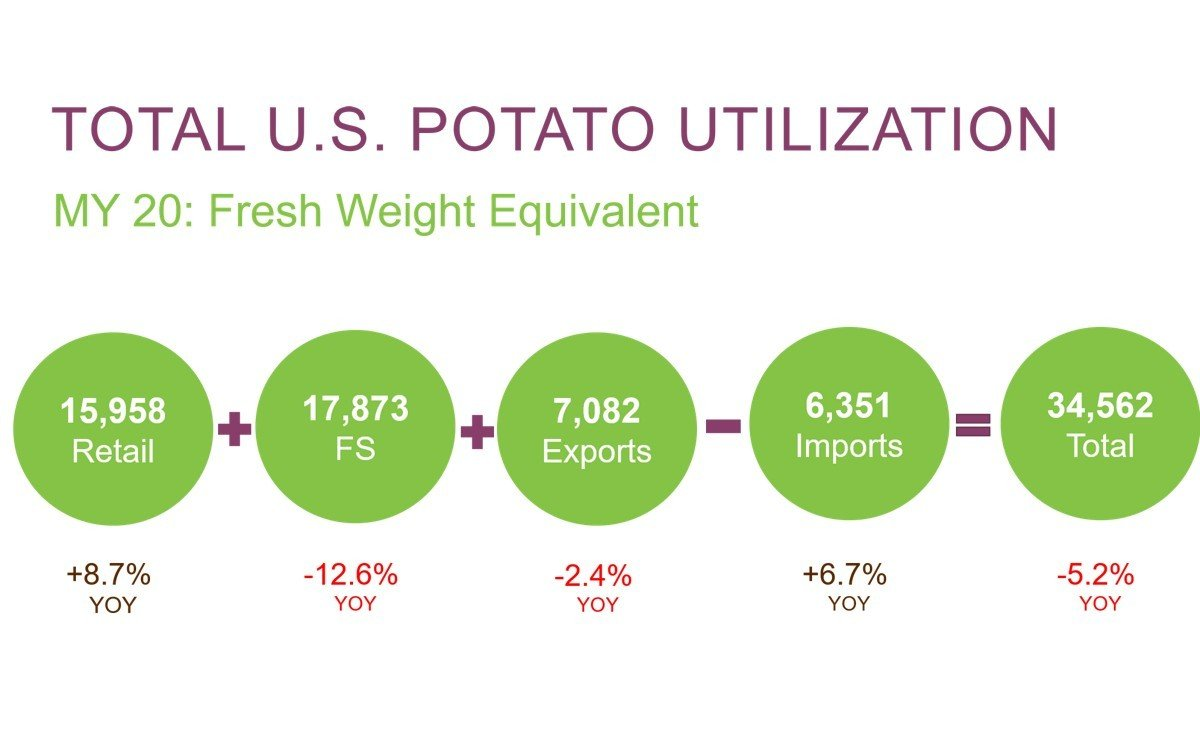 Pandemic impact: Foodservice losses reduce total potato sales in the US