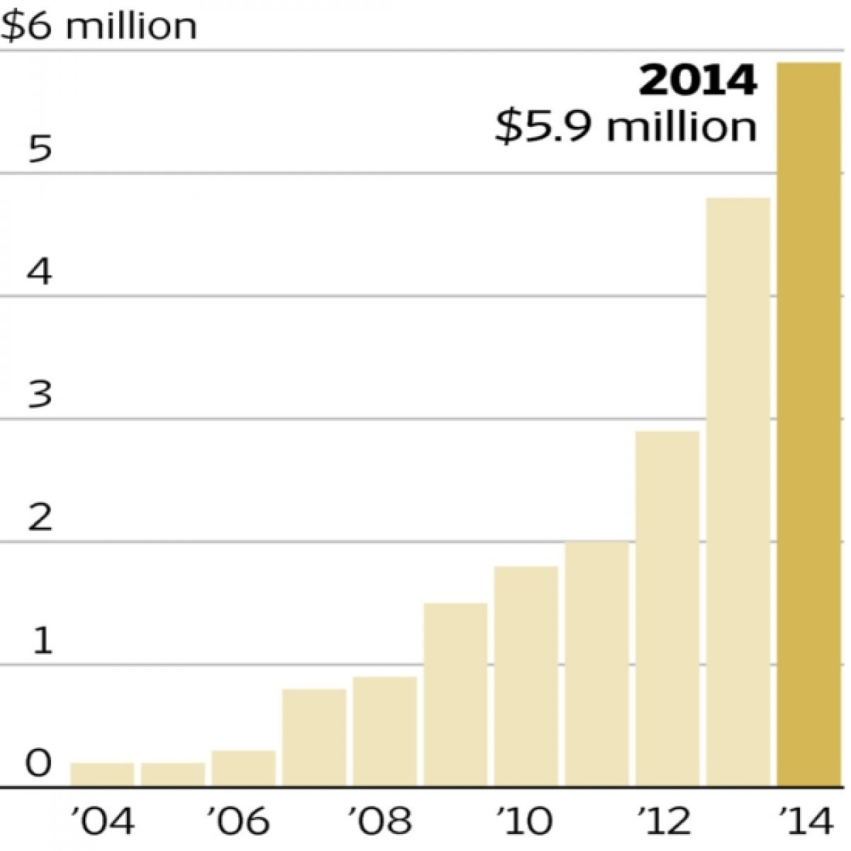 Value of US potato export to Vietnam in USD, based on US Census Bureau Trade Data (Courtesy The Wall Street Journal)
