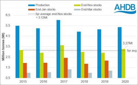 End of November Potato Stocks (grower held) 2015-2020 (Courtesy: AHDB)