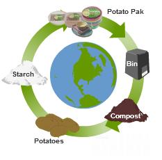 Ciclo de producción del Potatopak